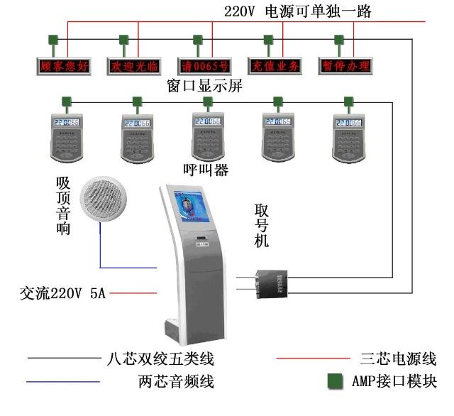 邮政系统层次结构图