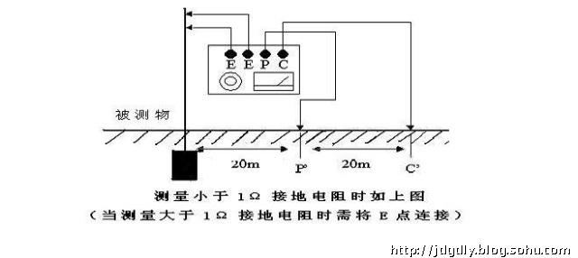 二.接地地阻的测量原理 影响接地电阻的因素很多:接地桩的大小(长度、粗细)、形状、数量、埋设深度、周围地理环境(如平地、沟渠、坡地是不同的)、土壤湿度、质地等等。为了保证设备的良好接地,利用仪表对地电阻进行测量是必不可少的,常用的测量仪器是手摇式地阻表和钳形地阻表。 例如,使用接地电阻测量仪(接地摇表)测量,要有三个接线端,(P、C、E)测量前,首先将电位探测针P和电流探测针C分别插入地中,使它们与接地极E成一条直线,E、P、C三点间距离为20m。随后将E、P、C用专用导线接到摇表相应的接线柱上。测量时,
